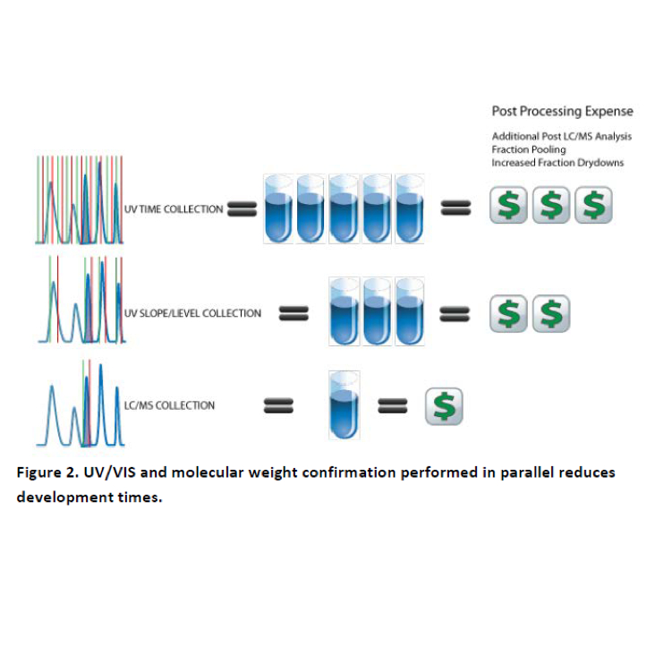 Making Mass Spectrometry More Mainstream